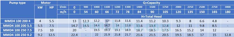 جدول-فنی-پمپ-سانتریفیوژ-mmd-4pol-100
