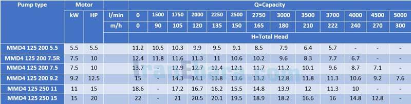 جدول-فنی-پمپ-سانتریفیوژ-mmd-4pol-125