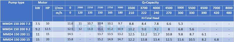 جدول-فنی-پمپ-سانتریفیوژ-mmd-4pol-150
