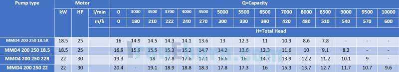 جدول-فنی-پمپ-سانتریفیوژ-mmd-4pol-200