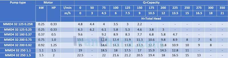 جدول-فنی-پمپ-سانتریفیوژ-mmd-4pol-32