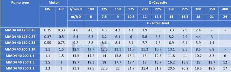 جدول-فنی-پمپ-سانتریفیوژ-mmd-4pol-40