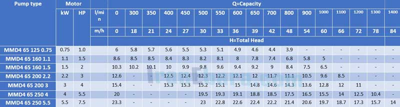 جدول-فنی-پمپ-سانتریفیوژ-mmd-4pol-65