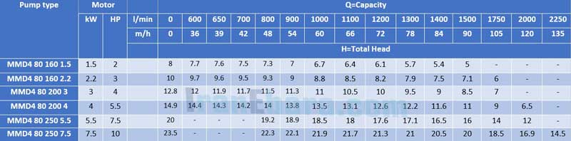 جدول-فنی-پمپ-سانتریفیوژ-mmd-4pol-80