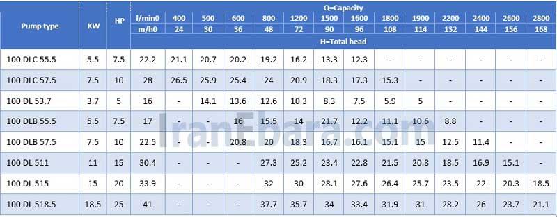 جدول-فنی-پمپ-لجنکش-dl-100