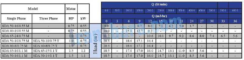 جدول-فنی-پمپ-sda-40-65