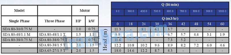 جدول-فنی-پمپ-sda-80