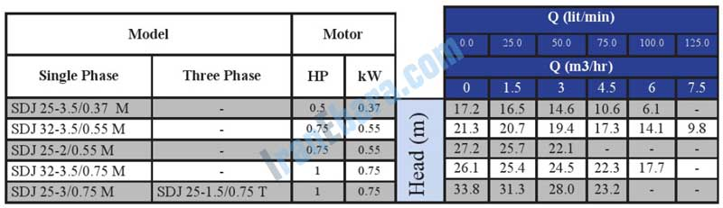 جدول-فنی-پمپ-sdj-25-32