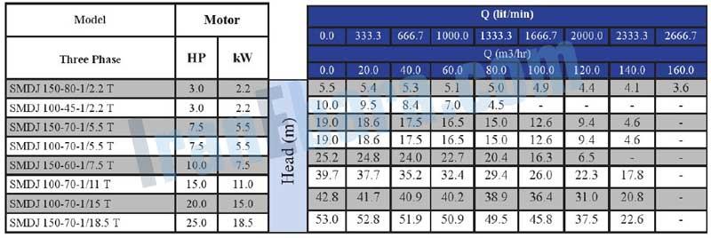 جدول-فنی-پمپ-smdj-100-150