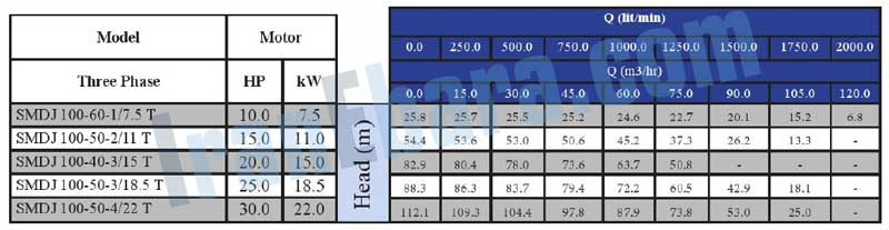 جدول-فنی-پمپ-smdj-100