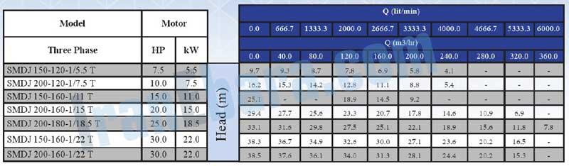 جدول-فنی-پمپ-smdj-150-200