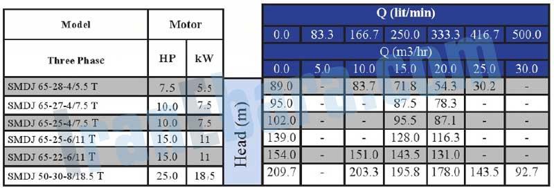 جدول-فنی-پمپ-smdj-50-65