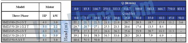 جدول-فنی-پمپ-smdj-50-80-2