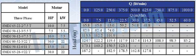 جدول-فنی-پمپ-smdj-50-80-22