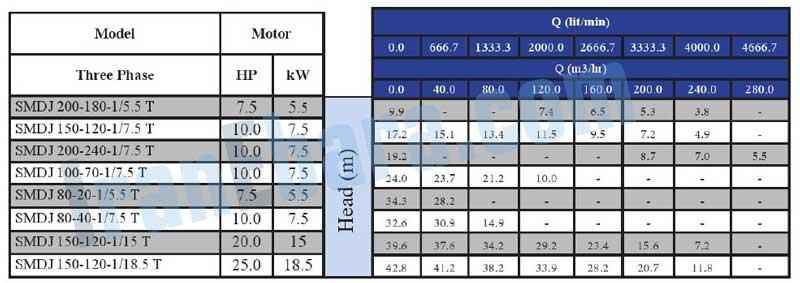جدول-فنی-پمپ-smdj-80-200