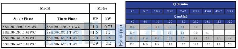 جدول-فنی-پمپ-ssh-50