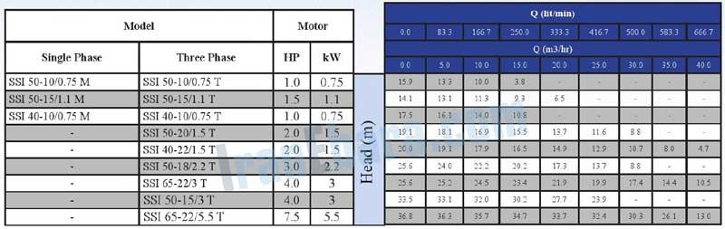 جدول-فنی-پمپ-ssi-50-10