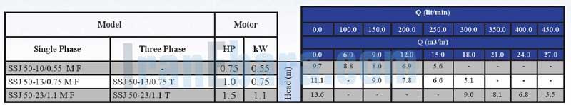 جدول-فنی-پمپ-ssj-50-10