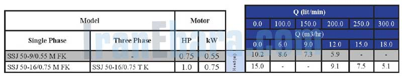 جدول-فنی-پمپ-ssj-50