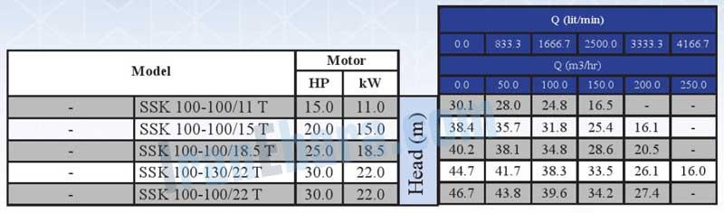 جدول-فنی-پمپ-ssk-100