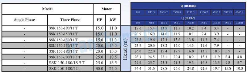 جدول-فنی-پمپ-ssk-150-t