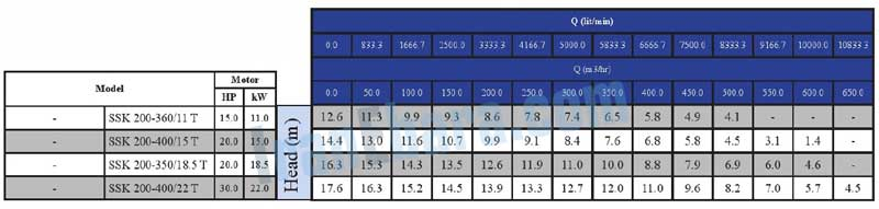 جدول-فنی-پمپ-ssk-200-360-t