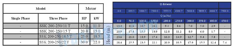جدول-فنی-پمپ-ssk-200-t