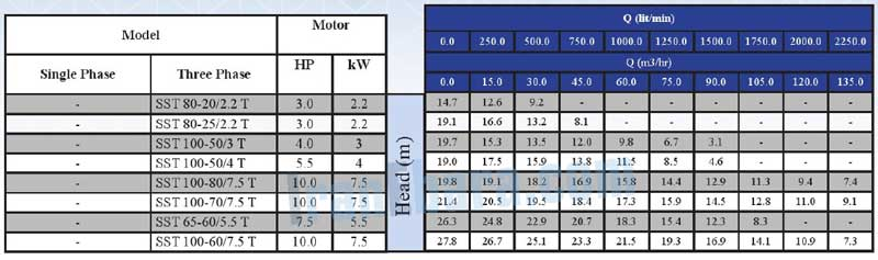 جدول-فنی-پمپ-sst-100-t