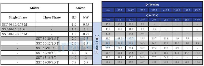 جدول-فنی-پمپ-sst-40-80