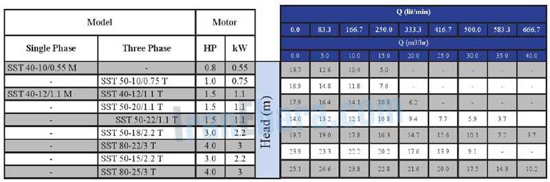 جدول-فنی-پمپ-sst-40