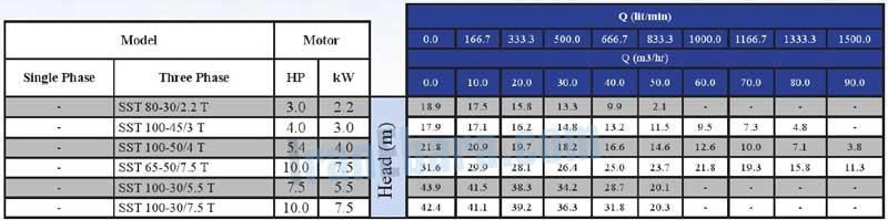 جدول-فنی-پمپ-sst-80-t
