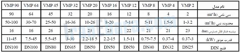 جدول-فنی-پمپ-vmp