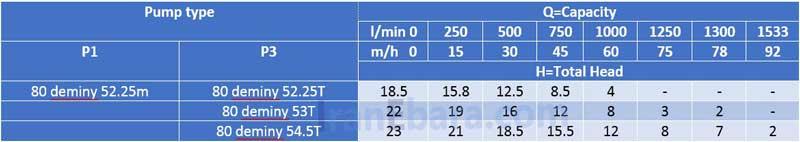 جدول-فنی-deminy-80