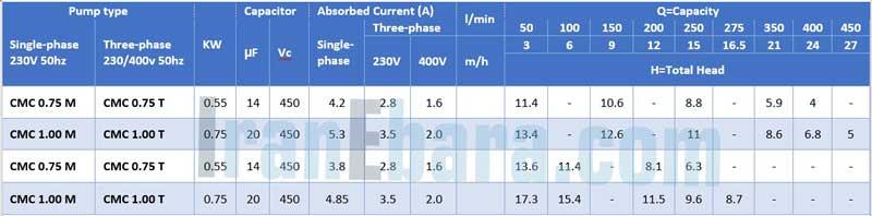 جدول-مشخصات-پمپ-cmc