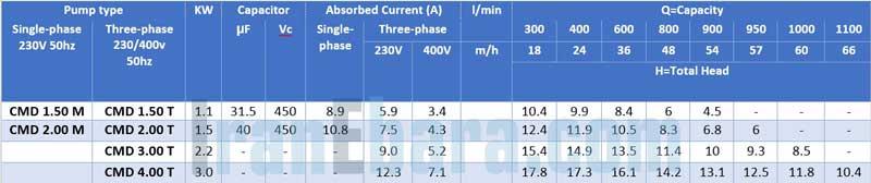جدول-مشخصات-پمپ-cmd