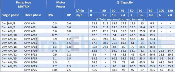 جدول-هد-دبی-پمپ-طبقاتی-cvm