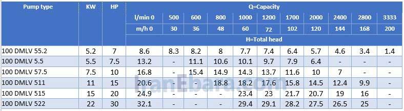 جدول-هد-دبی-پمپ-dmlv-100