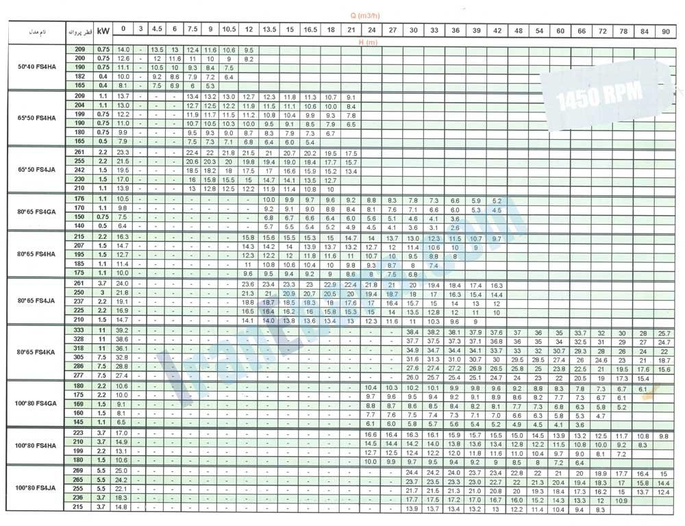 جدول-هد-دبی-پمپ-fsa-1450-1