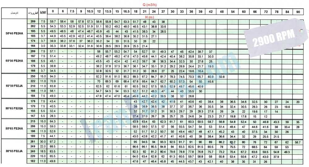 جدول-هد-دبی-پمپ-fsa-2900-1