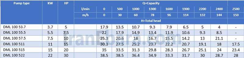 جدول-هد-دبی-کفکش-dml-100