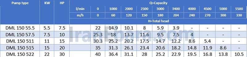 جدول-هد-دبی-کفکش-dml-150