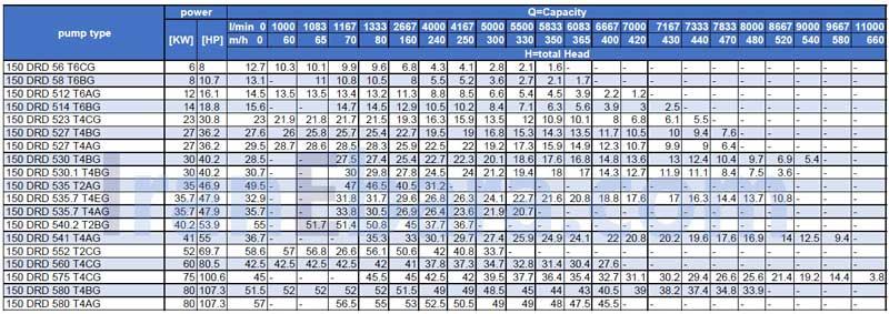 جدول-هد-دبی-drd-150
