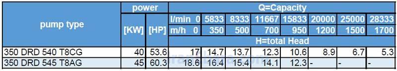 جدول-هد-دبی-drd-350