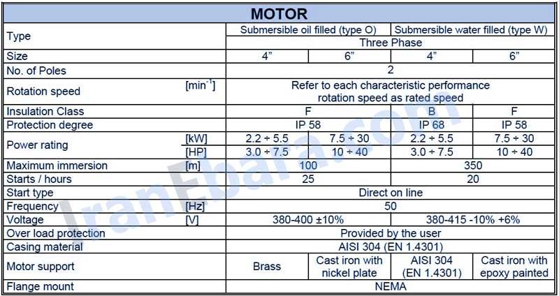 مشخصات-موتور-شناور-sf6