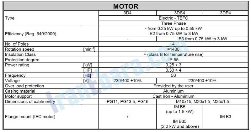 مشخصات-موتور-3d-4pol