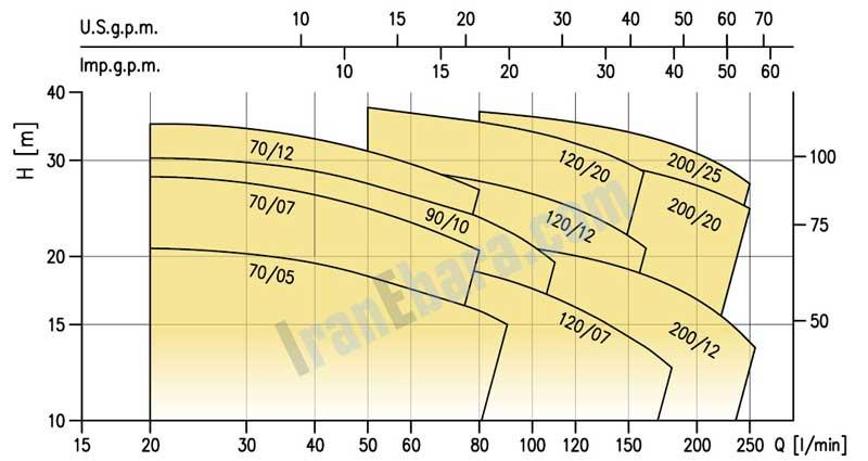 منحنی-فنی-پمپ-استیل-cdx