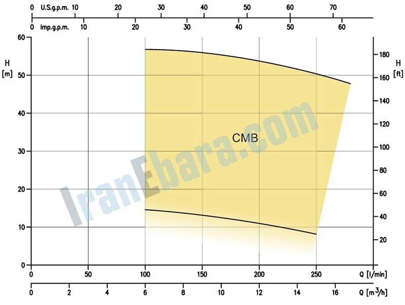 منحنی-فنی-پمپ-بشقابی-cmb