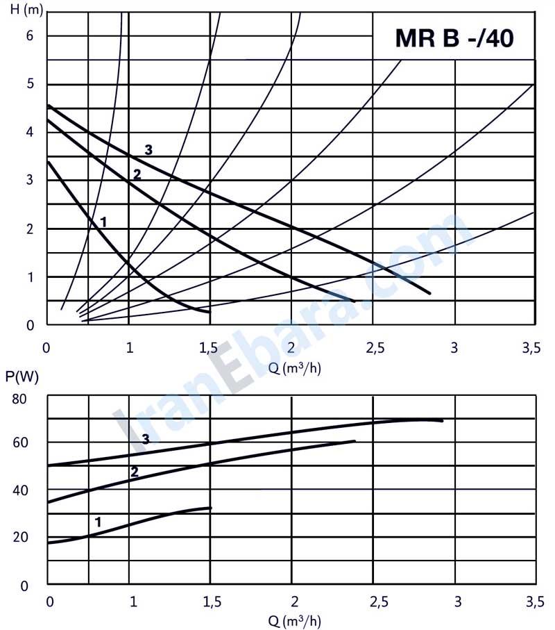 منحنی-فنی-پمپ-خطی-mr-40