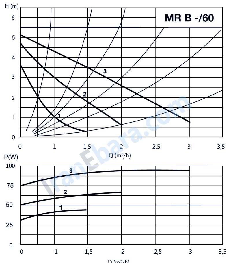 منحنی-فنی-پمپ-خطی-mr-60