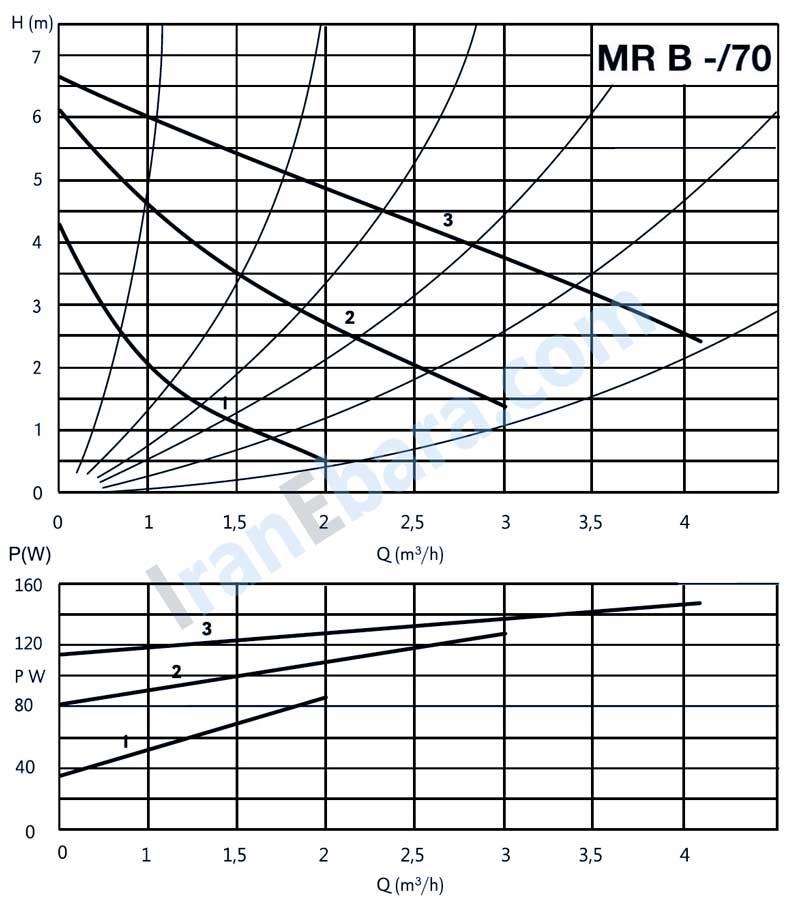 منحنی-فنی-پمپ-خطی-mr-70